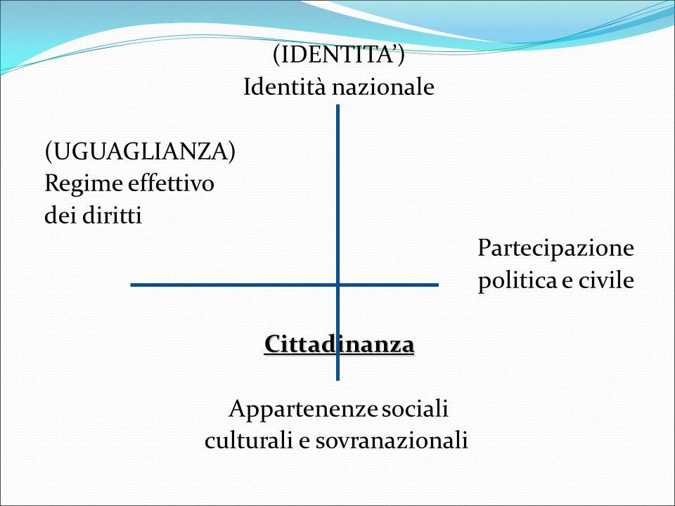 (IDENTITA') Identità nazionale (UGUAGLIANZA) Regime effettivo dei diritti Partecipazione politica e civile Cittadinanza Appartenenze sociali culturali