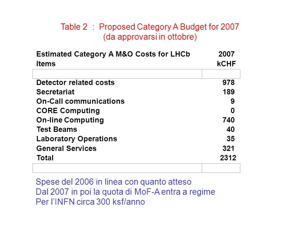 Table 2 : Proposed Category A Budget for 2007 (da approvarsi in ottobre) Estimated Category A M&O Costs for LHCb2007 Detector related costs978 Secretariat189 On-Call communications9 CORE Computing0 On-line Computing740 Test Beams40 Laboratory Operations35 General Services321 ItemskCHF Total2312 Spese del 2006 in linea con quanto atteso Dal 2007 in poi la quota di MoF-A entra a regime Per l'INFN circa 300 ksf/anno
