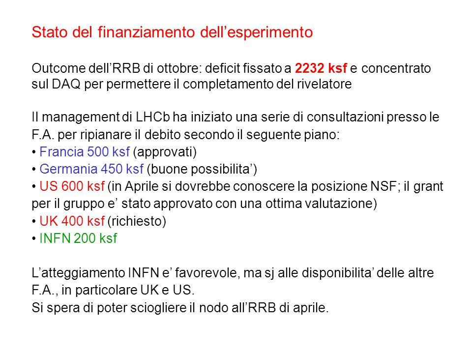 Stato del finanziamento dell'esperimento Outcome dell'RRB di ottobre: deficit fissato a 2232 ksf e concentrato sul DAQ per permettere il completamento del rivelatore Il management di LHCb ha iniziato una serie di consultazioni presso le F.A.