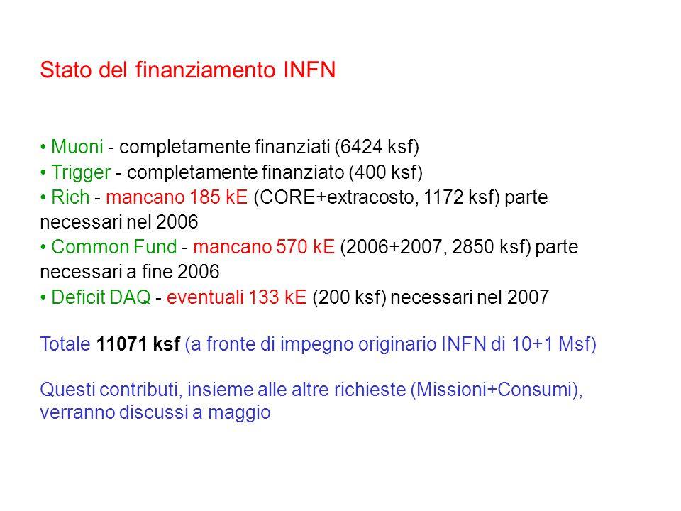 Stato del finanziamento INFN Muoni - completamente finanziati (6424 ksf) Trigger - completamente finanziato (400 ksf) Rich - mancano 185 kE (CORE+extracosto, 1172 ksf) parte necessari nel 2006 Common Fund - mancano 570 kE (2006+2007, 2850 ksf) parte necessari a fine 2006 Deficit DAQ - eventuali 133 kE (200 ksf) necessari nel 2007 Totale 11071 ksf (a fronte di impegno originario INFN di 10+1 Msf) Questi contributi, insieme alle altre richieste (Missioni+Consumi), verranno discussi a maggio