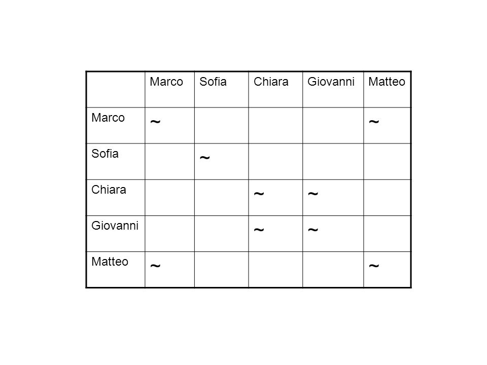 MarcoSofiaChiaraGiovanniMatteo Marco ~~ Sofia ~ Chiara ~~ Giovanni ~~ Matteo ~~