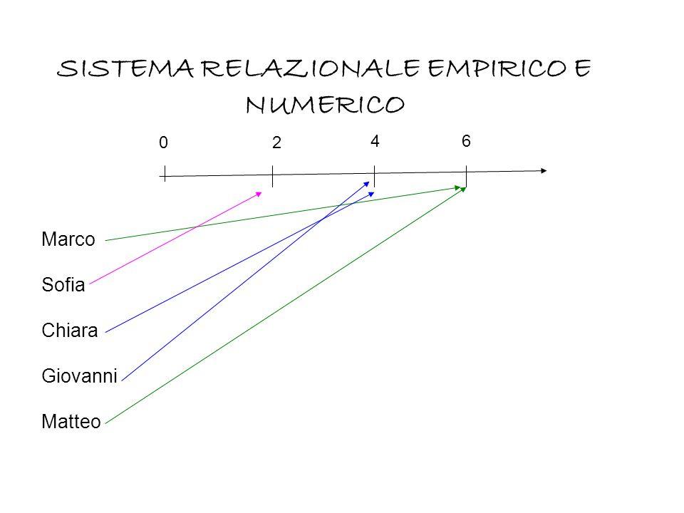 Marco Sofia Chiara Giovanni Matteo 0 SISTEMA RELAZIONALE EMPIRICO E NUMERICO 2 46