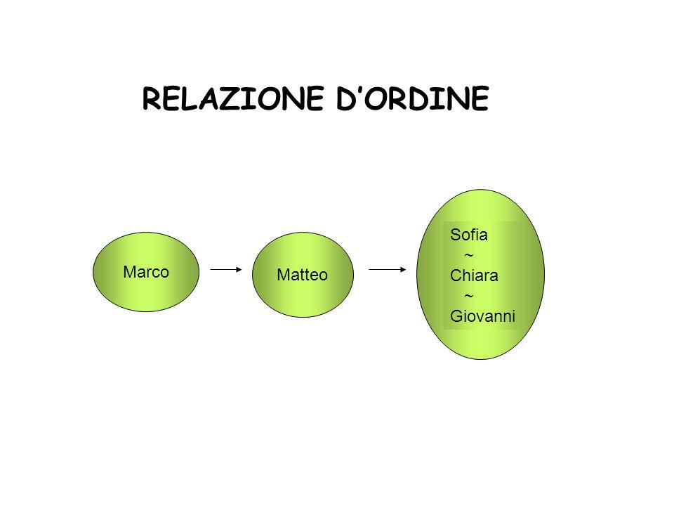 Marco Matteo Sofia ~ Chiara ~ Giovanni RELAZIONE D'ORDINE