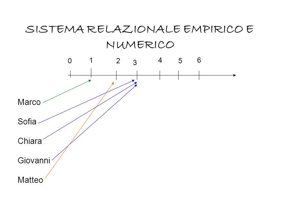 Marco Sofia Chiara Giovanni Matteo 0 SISTEMA RELAZIONALE EMPIRICO E NUMERICO 2 461 3 5
