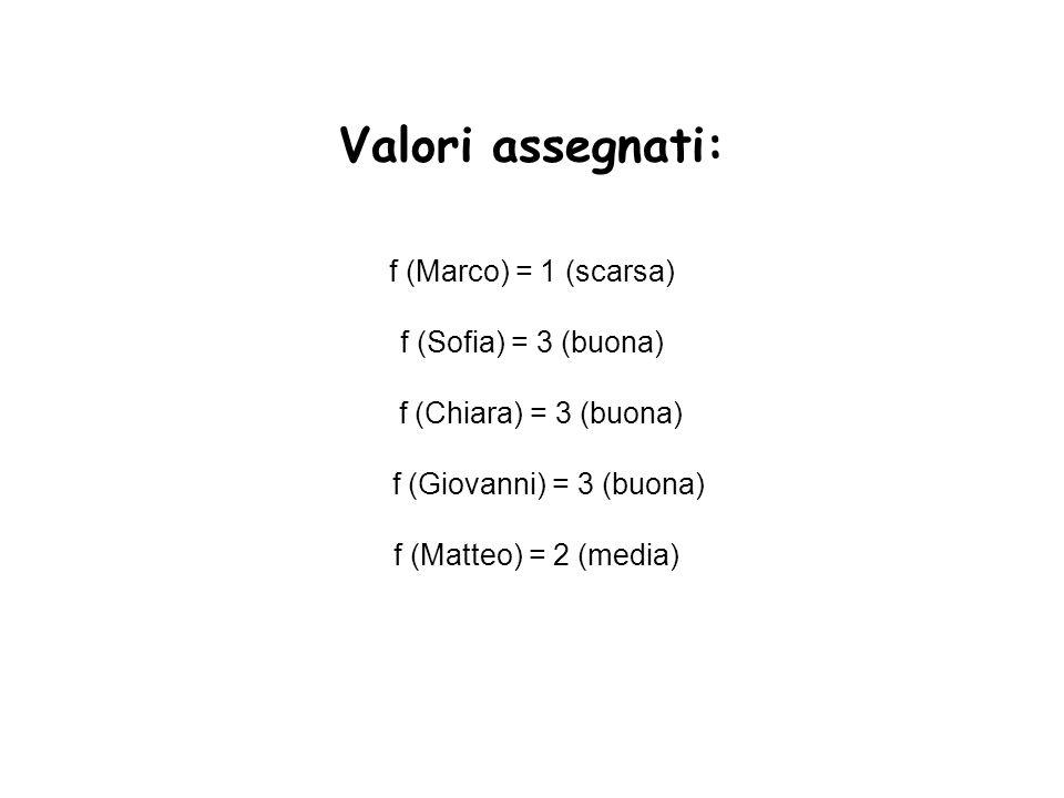Valori assegnati: f (Marco) = 1 (scarsa) f (Sofia) = 3 (buona) f (Chiara) = 3 (buona) f (Giovanni) = 3 (buona) f (Matteo) = 2 (media)