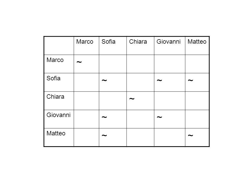 MarcoSofiaChiaraGiovanniMatteo Marco ~ Sofia ~~~ Chiara ~ Giovanni ~~ Matteo ~~