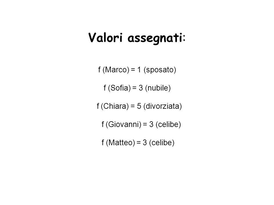 Valori assegnati: f (Marco) = 1 (sposato) f (Sofia) = 3 (nubile) f (Chiara) = 5 (divorziata) f (Giovanni) = 3 (celibe) f (Matteo) = 3 (celibe)
