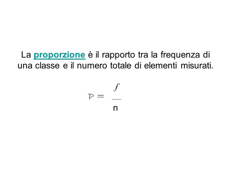 La proporzione è il rapporto tra la frequenza di una classe e il numero totale di elementi misurati. f n P =