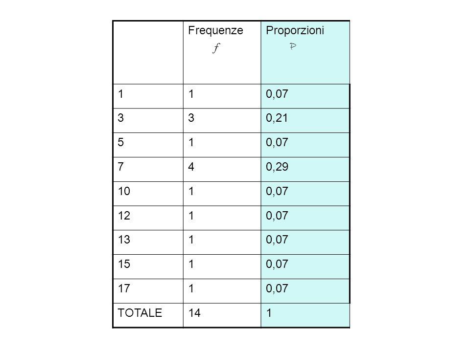 Frequenze f Proporzioni P 110,07 330,21 510,07 740,29 1010,07 1210,07 1310,07 1510,07 1710,07 TOTALE141