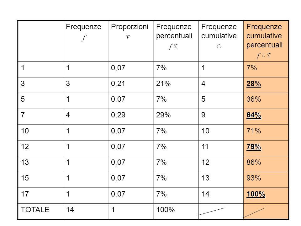 Frequenze f Proporzioni P Frequenze percentuali f % Frequenze cumulative C Frequenze cumulative percentuali f c % 110,077%1 330,2121%428% 510,077%536%