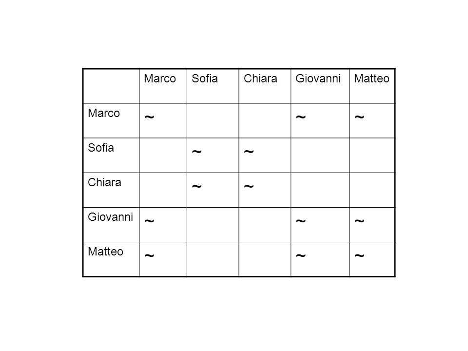 MarcoSofiaChiaraGiovanniMatteo Marco ~~~ Sofia ~~ Chiara ~~ Giovanni ~~~ Matteo ~~~