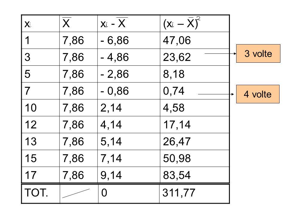 xixi Xx i - X(x i – X) 17,86- 6,8647,06 37,86- 4,8623,62 57,86- 2,868,18 77,86- 0,860,74 107,862,144,58 127,864,1417,14 137,865,1426,47 157,867,1450,9