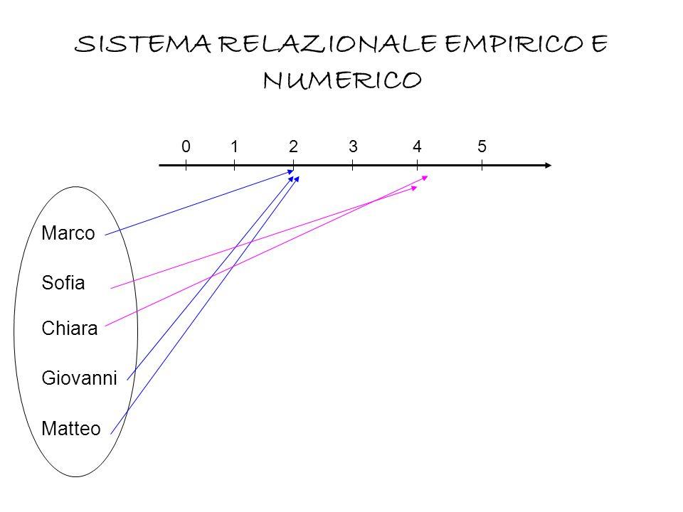 Marco (30) Sofia (20) Chiara (33) Giovanni (18) Matteo (25) 0 SISTEMA REAZIONALE EMPIRICO E NUMERICO 4060365066 y = 2x