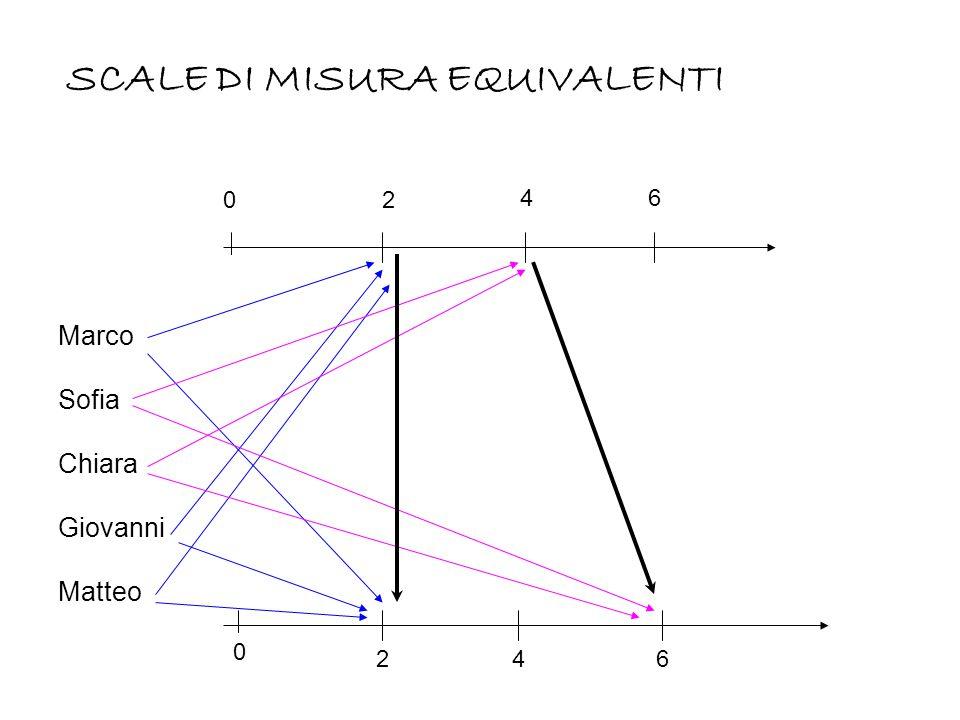Marco Sofia Chiara Giovanni Matteo 0 SCALE DI MISURA EQUIVALENTI 2 46 0 246