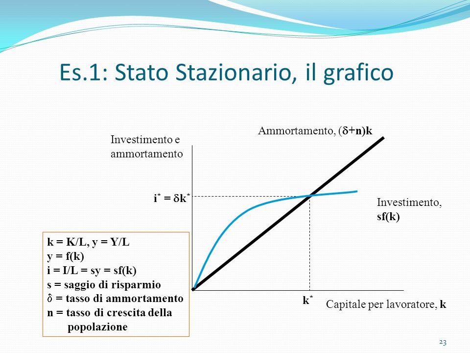 23 Es.1: Stato Stazionario, il grafico Investimento, sf(k) Ammortamento, (  +n)k Capitale per lavoratore, k Investimento e ammortamento k*k* i * = 