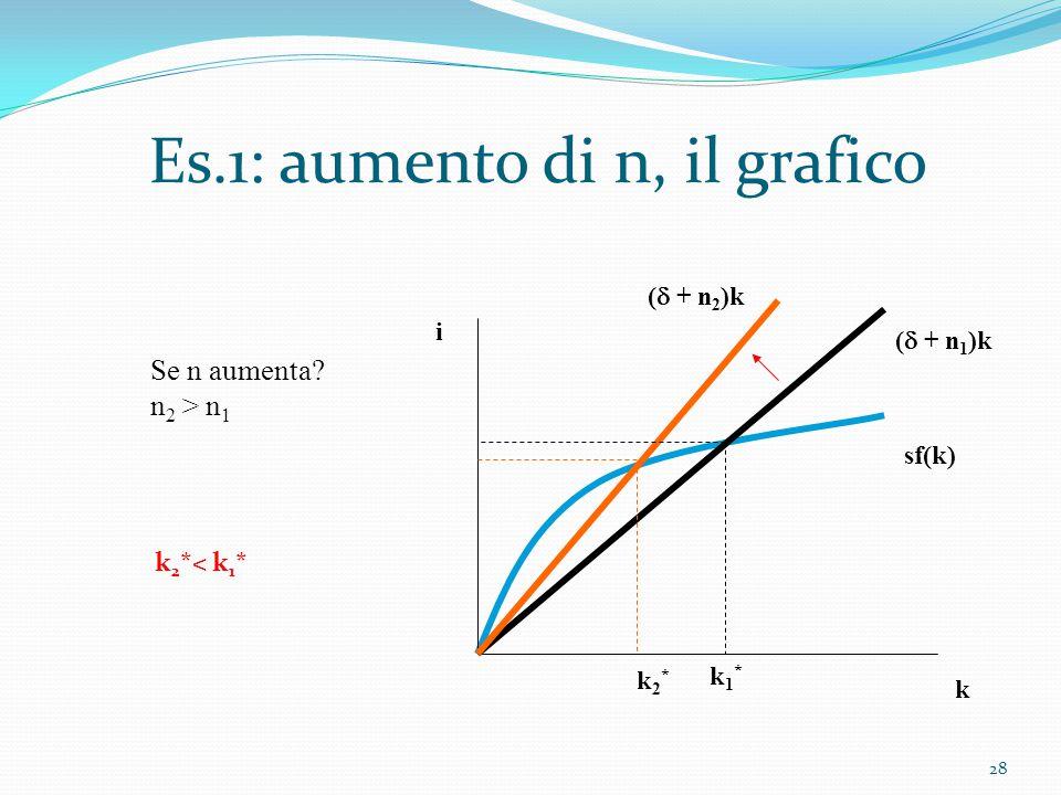 28 Es.1: aumento di n, il grafico k i sf(k) (  + n 1 )k (  + n 2 )k k1*k1* k2*k2* Se n aumenta? n 2 > n 1 k 2 *< k 1 *
