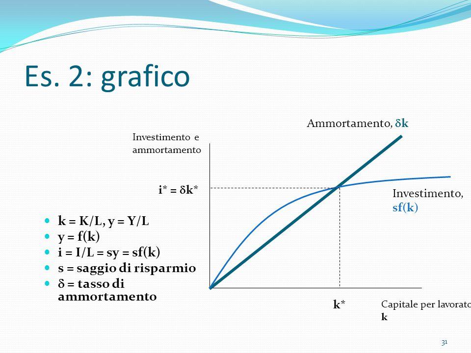 31 Es. 2: grafico k = K/L, y = Y/L y = f(k) i = I/L = sy = sf(k) s = saggio di risparmio  = tasso di ammortamento Investimento e ammortamento Ammorta