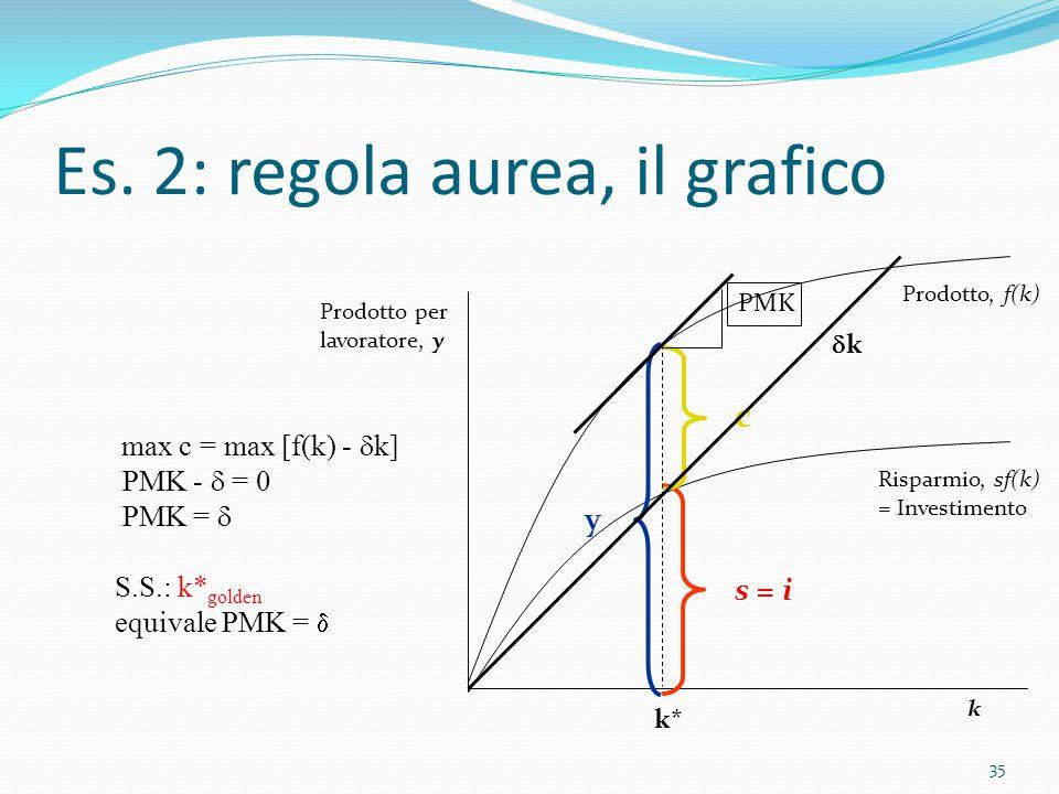 35 Prodotto per lavoratore, y k Prodotto, f(k) Risparmio, sf(k) = Investimento y c s = i max c = max [f(k) -  k] PMK -  = 0 PMK =  S.S.: k* golden
