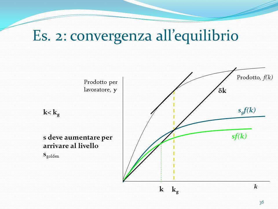 36 Prodotto per lavoratore, y k Prodotto, f(k) s g f(k) Es. 2: convergenza all'equilibrio kgkg kk k k< k g s deve aumentare per arrivare al livello