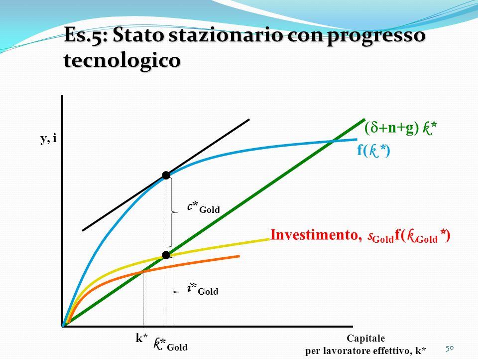 50 y, i Capitale per lavoratore effettivo, k* k * Gold Investimento, s Gold f( k Gold * )  n+g  k* Es.5: Stato stazionario con progresso tecnolog