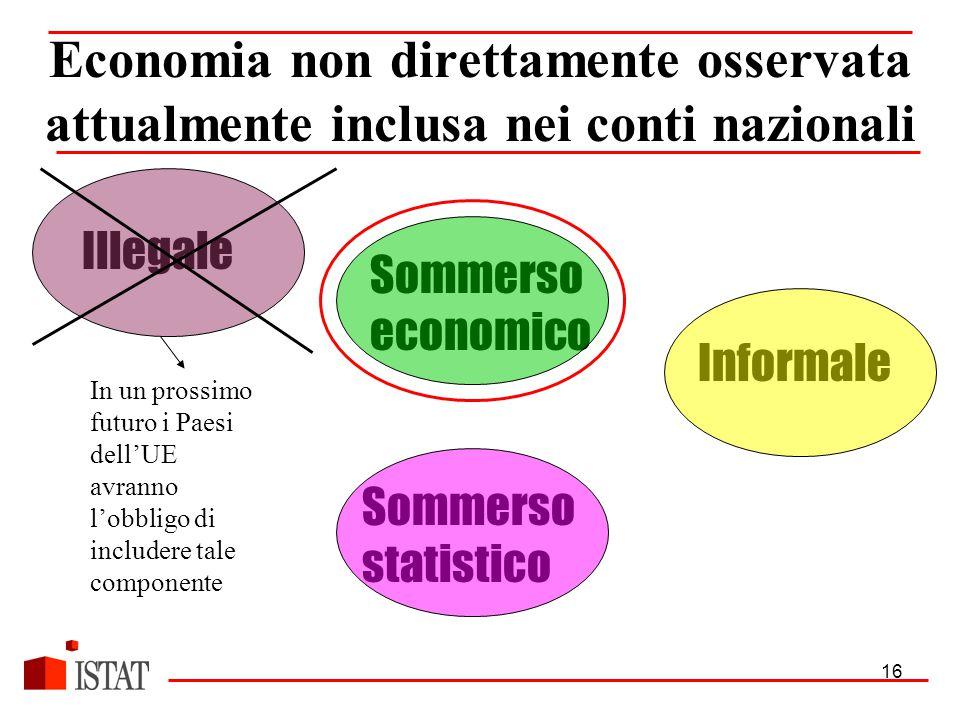 16 Illegale Informale Sommerso economico Sommerso statistico Economia non direttamente osservata attualmente inclusa nei conti nazionali In un prossimo futuro i Paesi dell'UE avranno l'obbligo di includere tale componente