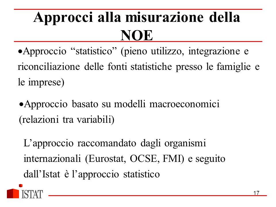 17  Approccio statistico (pieno utilizzo, integrazione e riconciliazione delle fonti statistiche presso le famiglie e le imprese) Approcci alla misurazione della NOE  Approccio basato su modelli macroeconomici (relazioni tra variabili) L'approccio raccomandato dagli organismi internazionali (Eurostat, OCSE, FMI) e seguito dall'Istat è l'approccio statistico