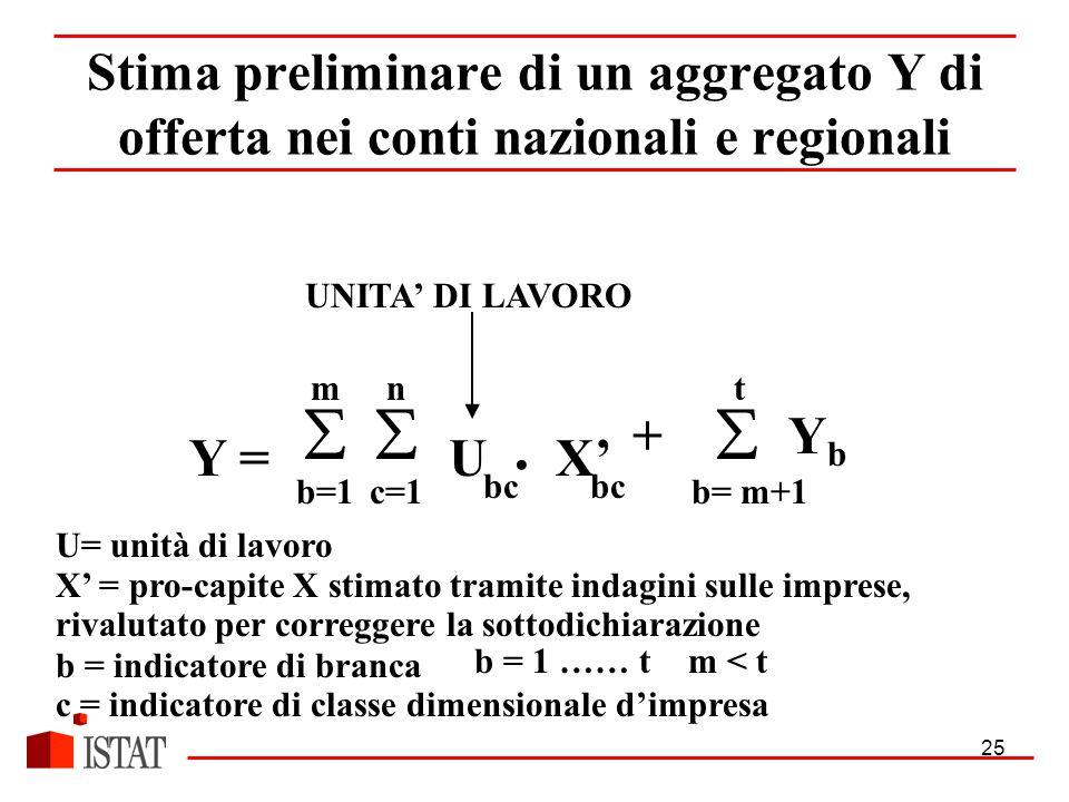 25 UX' n  c=1 m  b=1 Y = t +  Y b b= m+1 U= unità di lavoro X' = pro-capite X stimato tramite indagini sulle imprese, rivalutato per correggere la sottodichiarazione b = indicatore di branca c = indicatore di classe dimensionale d'impresa Stima preliminare di un aggregato Y di offerta nei conti nazionali e regionali bc b = 1 …… tm < t UNITA' DI LAVORO