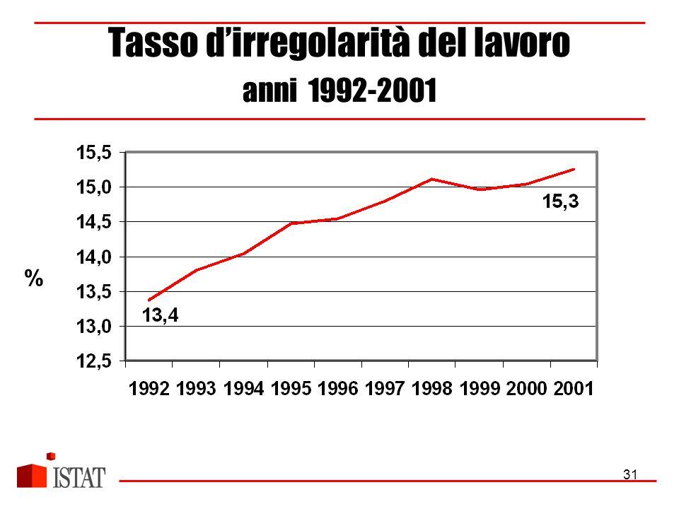 31 Tasso d'irregolarità del lavoro anni 1992-2001 %