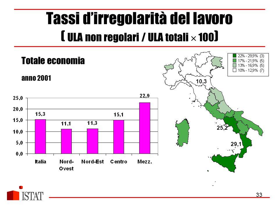 33 Tassi d'irregolarità del lavoro ( ULA non regolari / ULA totali  100 ) Totale economia anno 2001 10,3 29,1 25,2
