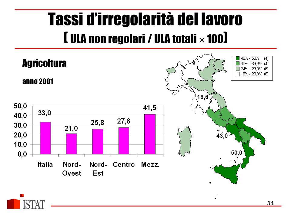 34 Tassi d'irregolarità del lavoro ( ULA non regolari / ULA totali  100 ) Agricoltura anno 2001 50,0 18,6 43,0