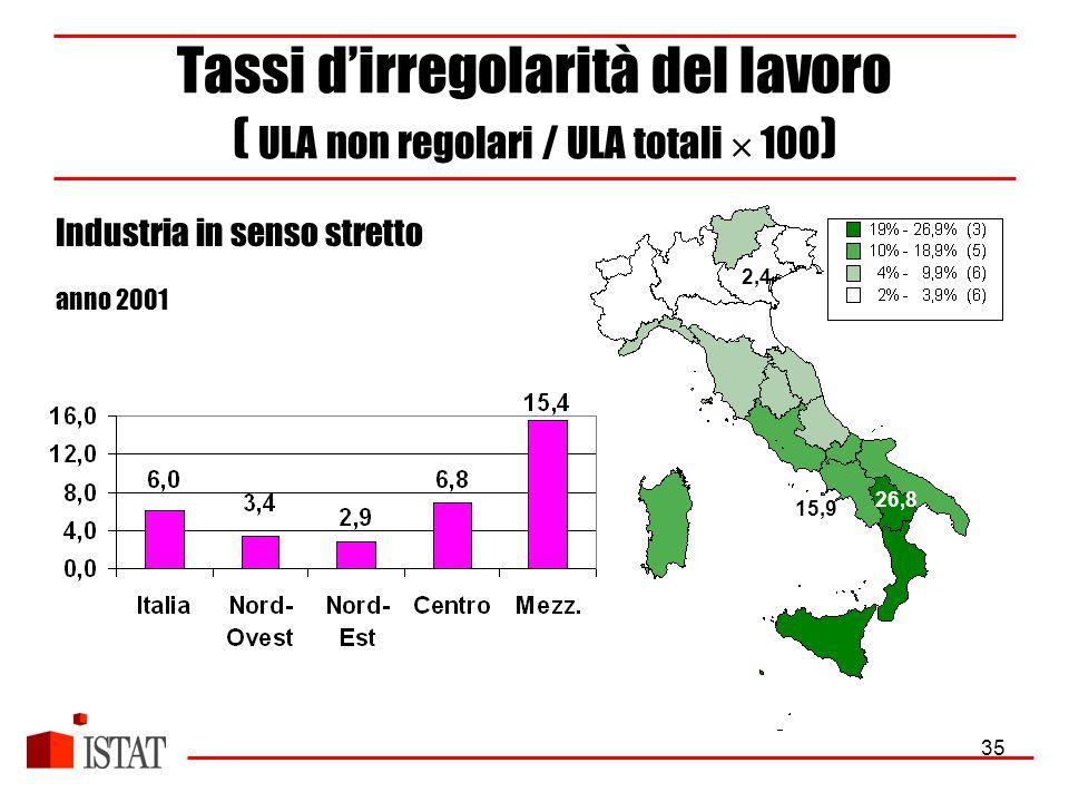 35 Tassi d'irregolarità del lavoro ( ULA non regolari / ULA totali  100 ) Industria in senso stretto anno 2001 2,4 26,8 15,9