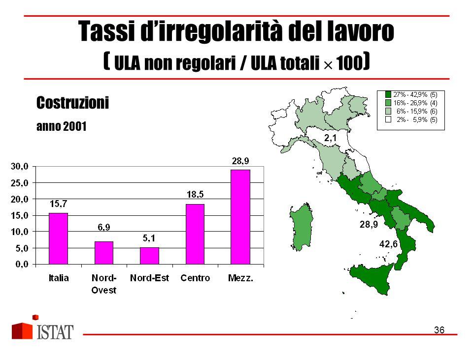 36 Tassi d'irregolarità del lavoro ( ULA non regolari / ULA totali  100 ) Costruzioni anno 2001 2,1 42,6 28,9