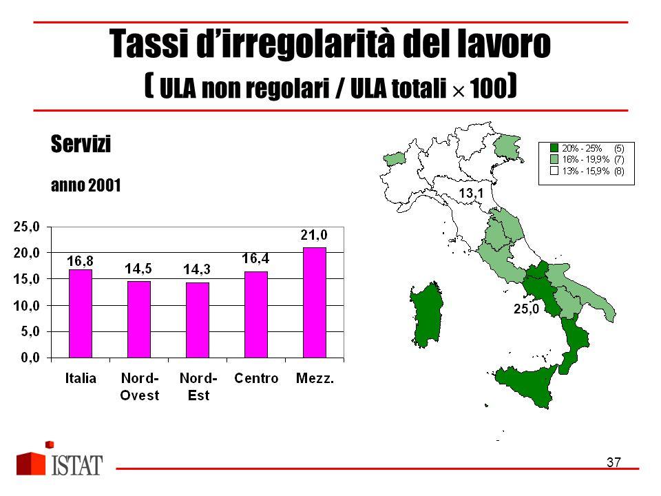 37 Tassi d'irregolarità del lavoro ( ULA non regolari / ULA totali  100 ) Servizi anno 2001 13,1 25,0