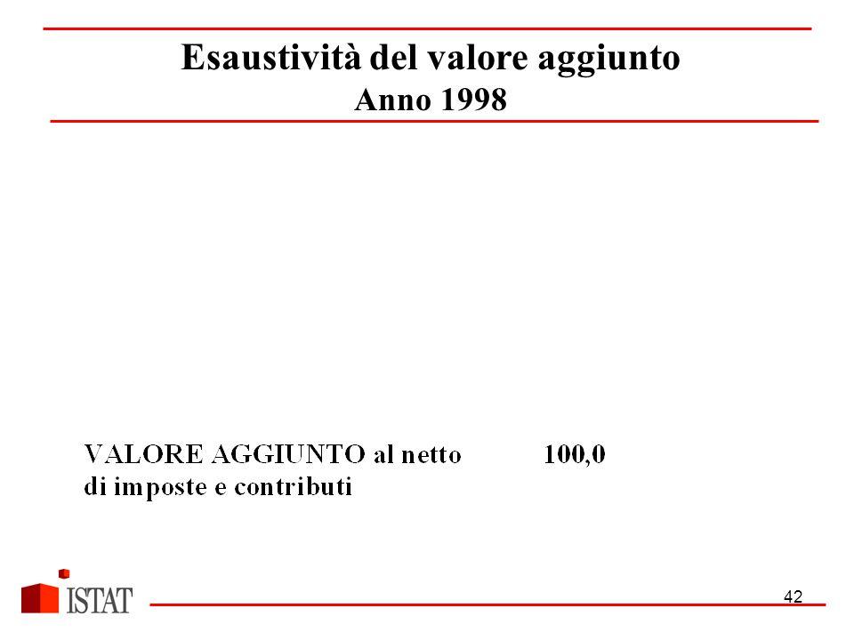 42 Esaustività del valore aggiunto Anno 1998