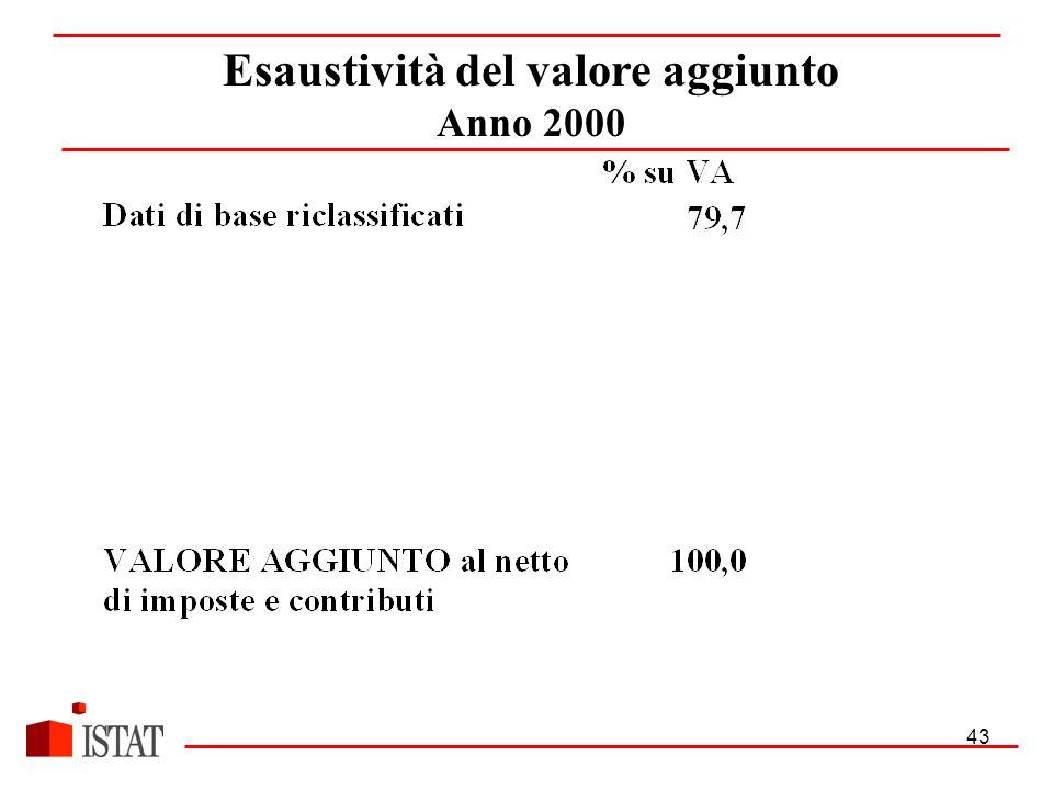 43 Esaustività del valore aggiunto Anno 2000