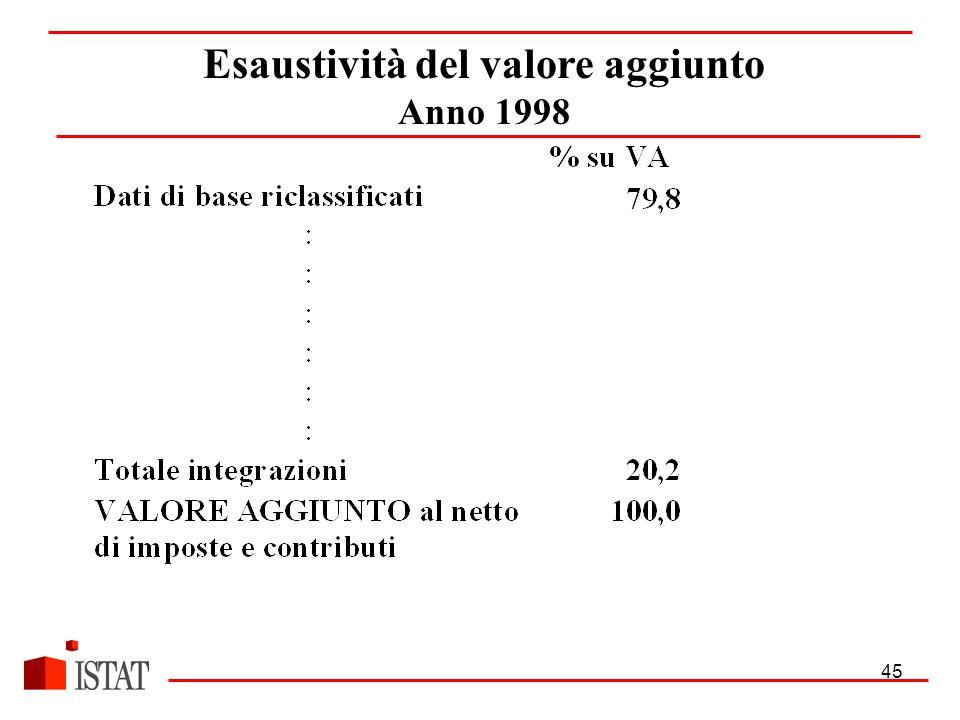 45 Esaustività del valore aggiunto Anno 1998