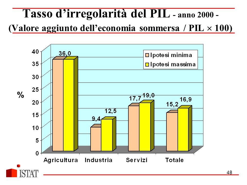 48 Tasso d'irregolarità del PIL - anno 2000 - (Valore aggiunto dell'economia sommersa / PIL  100) %