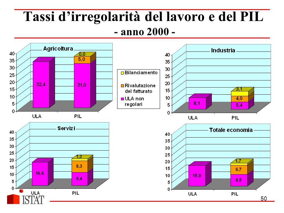 50 Tassi d'irregolarità del lavoro e del PIL - anno 2000 -