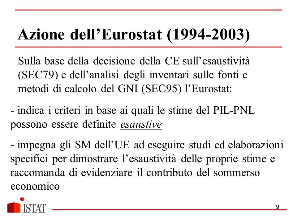 9 Azione dell'Eurostat (1994-2003) Sulla base della decisione della CE sull'esaustività (SEC79) e dell'analisi degli inventari sulle fonti e metodi di calcolo del GNI (SEC95) l'Eurostat: - indica i criteri in base ai quali le stime del PIL-PNL possono essere definite esaustive - impegna gli SM dell'UE ad eseguire studi ed elaborazioni specifici per dimostrare l'esaustività delle proprie stime e raccomanda di evidenziare il contributo del sommerso economico