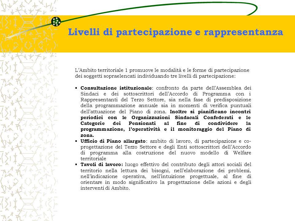 L'Ambito territoriale 1 promuove le modalità e le forme di partecipazione dei soggetti sopraelencati individuando tre livelli di partecipazione:  Con
