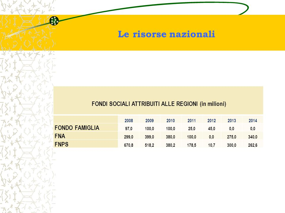 Le risorse nazionali FONDI SOCIALI ATTRIBUITI ALLE REGIONI (in milioni) 2008200920102011201220132014 FONDO FAMIGLIA 97,0100,0 25,045,00,0 FNA 299,0399