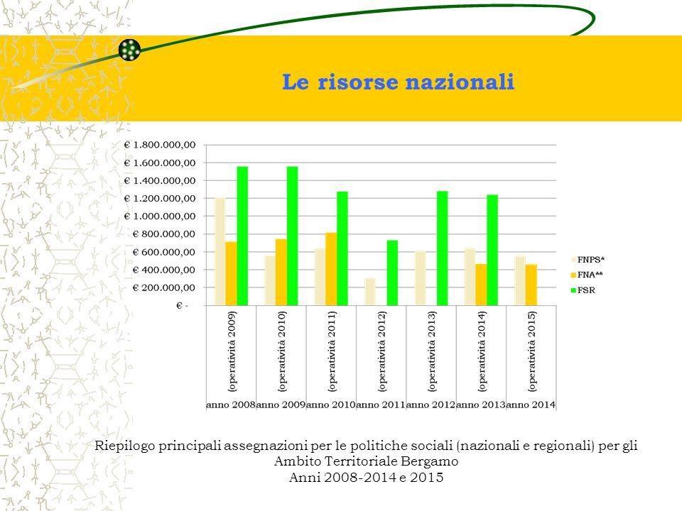 Le risorse nazionali Riepilogo principali assegnazioni per le politiche sociali (nazionali e regionali) per gli Ambito Territoriale Bergamo Anni 2008-