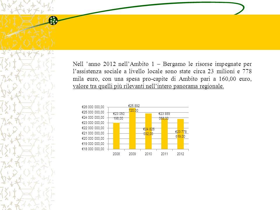 Nell 'anno 2012 nell'Ambito 1 – Bergamo le risorse impegnate per l'assistenza sociale a livello locale sono state circa 23 milioni e 778 mila euro, co