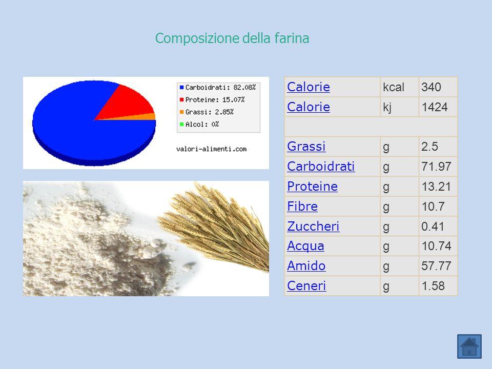 Composizione della farina Calorie kcal340 Calorie kj1424 Grassi g2.5 Carboidrati g71.97 Proteine g13.21 Fibre g10.7 Zuccheri g0.41 Acqua g10.74 Amido g57.77 Ceneri g1.58