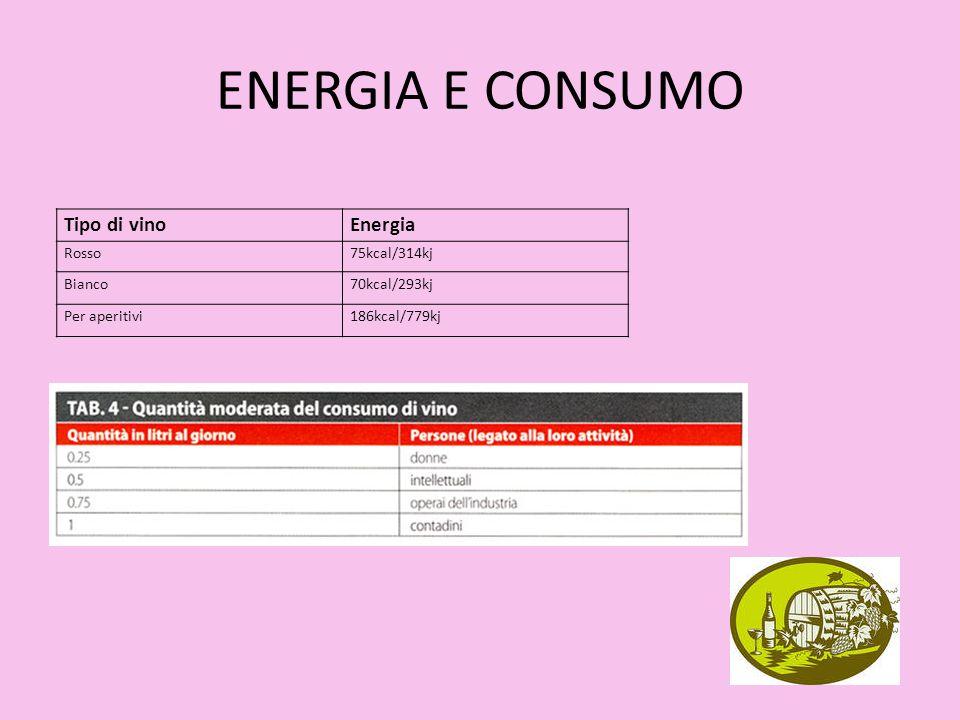 ENERGIA E CONSUMO Tipo di vinoEnergia Rosso75kcal/314kj Bianco70kcal/293kj Per aperitivi186kcal/779kj