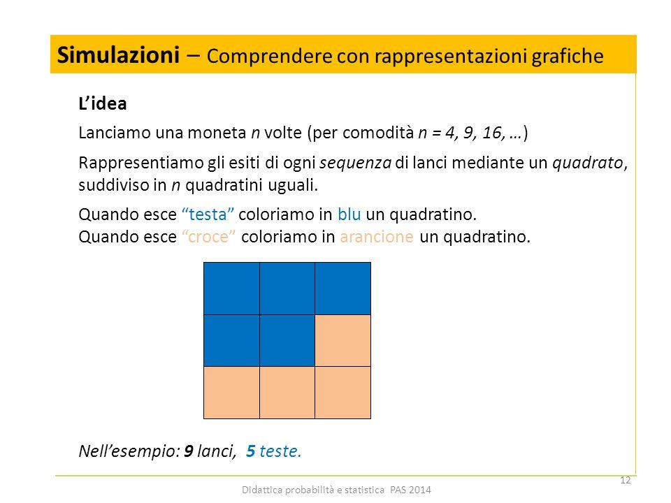 Simulazioni – Comprendere con rappresentazioni grafiche 12 Didattica probabilità e statistica PAS 2014 Lanciamo una moneta n volte (per comodità n = 4, 9, 16, …) Rappresentiamo gli esiti di ogni sequenza di lanci mediante un quadrato, suddiviso in n quadratini uguali.