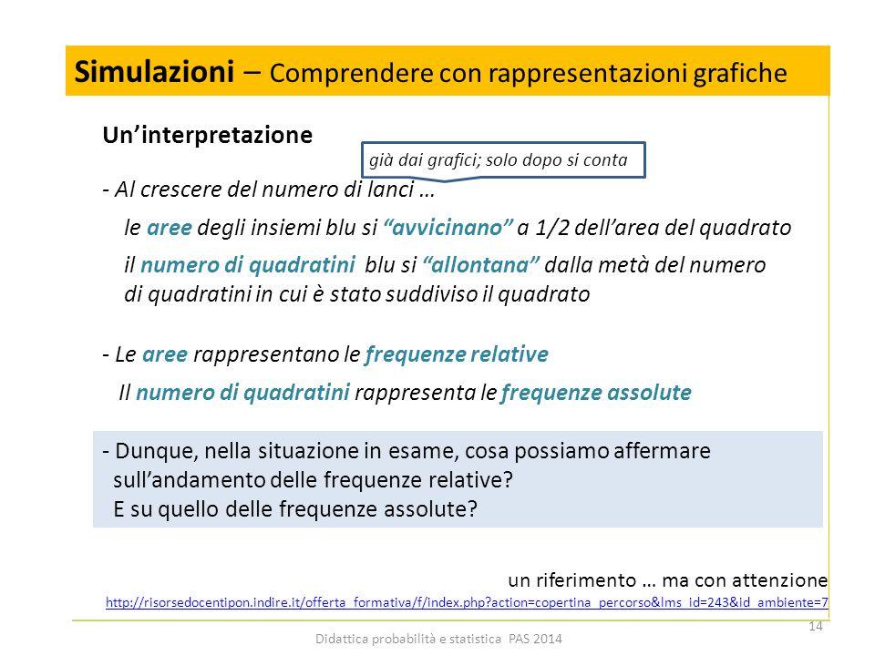 Simulazioni – Comprendere con rappresentazioni grafiche 14 Didattica probabilità e statistica PAS 2014 Un'interpretazione - Al crescere del numero di lanci … le aree degli insiemi blu si avvicinano a 1/2 dell'area del quadrato il numero di quadratini blu si allontana dalla metà del numero di quadratini in cui è stato suddiviso il quadrato - Le aree rappresentano le frequenze relative Il numero di quadratini rappresenta le frequenze assolute - Dunque, nella situazione in esame, cosa possiamo affermare sull'andamento delle frequenze relative.