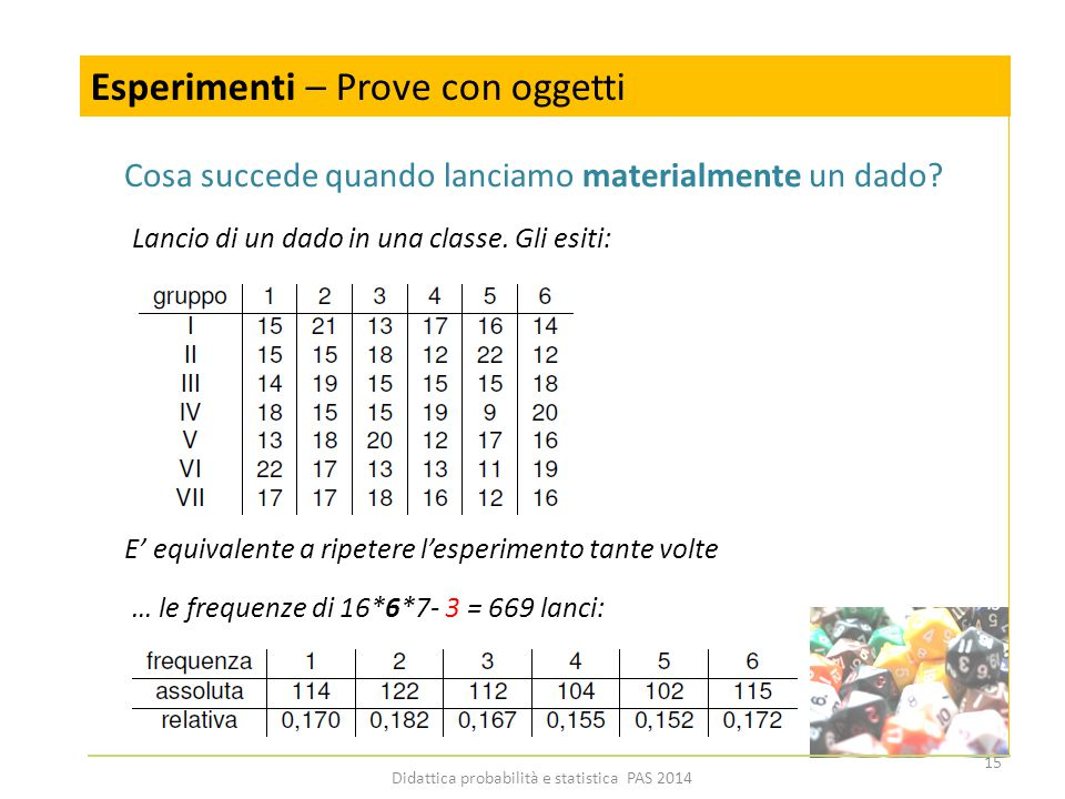 Simulazioni: una conclusione (insegnante) Esperimenti – Prove con oggetti Lancio di un dado in una classe.