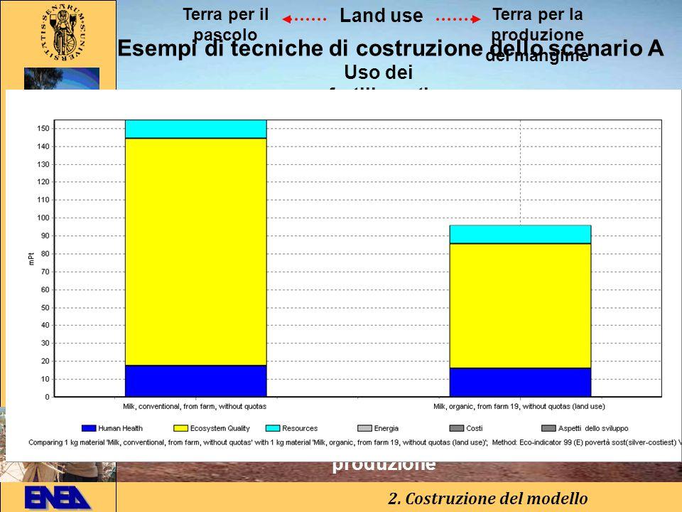 BiologicoTradizionale Impatto ambientale Occupation, arable, organic Occupation, arable,organic modificato Esempi di tecniche di costruzione dello scenario A 2.