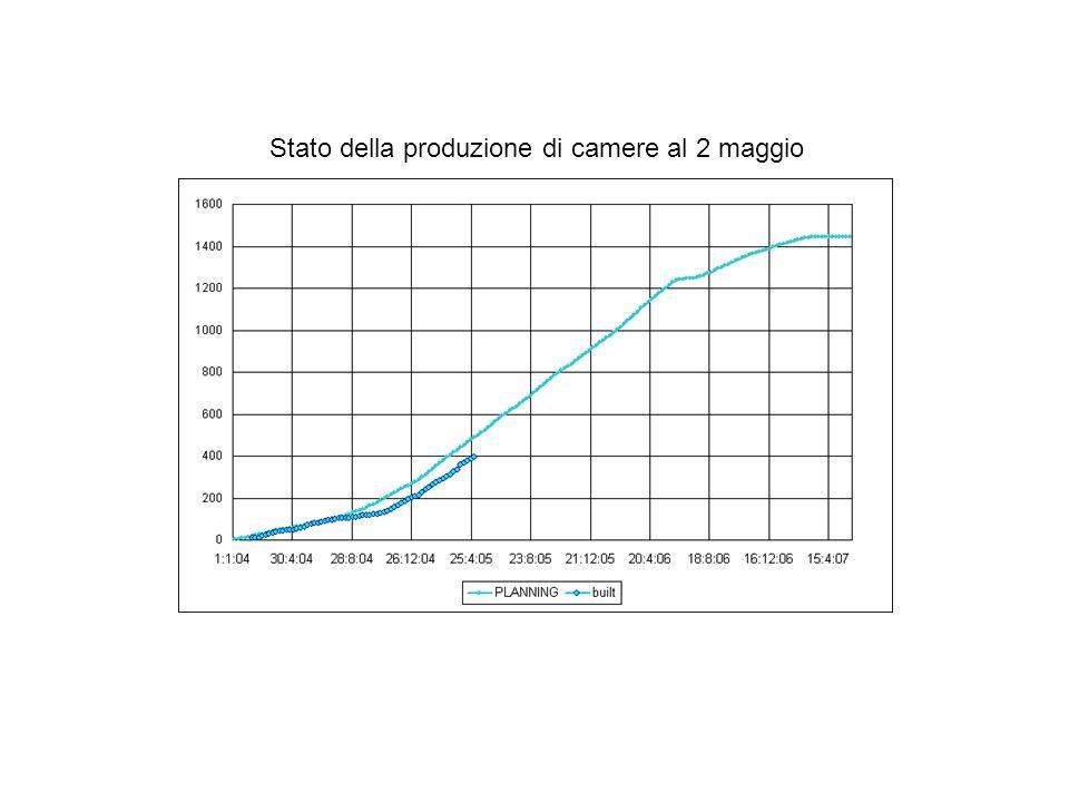 Stato della produzione di camere al 2 maggio
